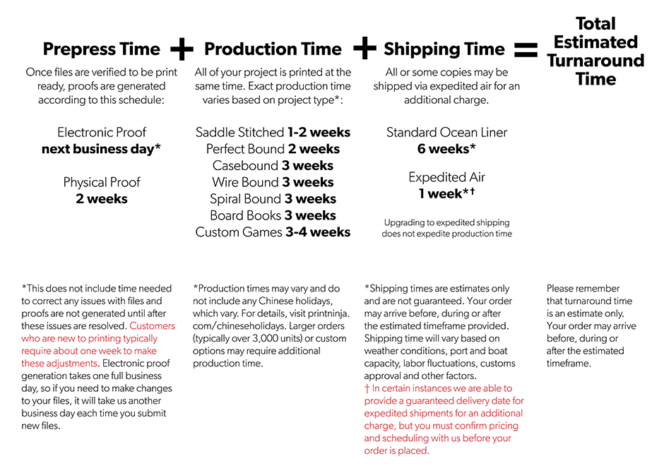 Calculate your Estimated Turnaround Time for your Project